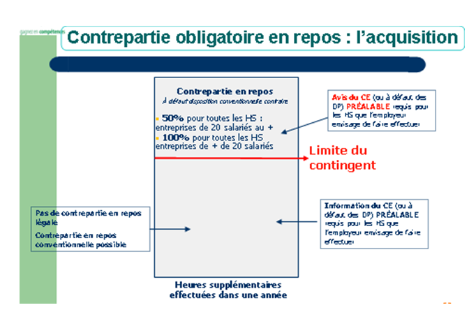 Les Heures Supplementaires Assistante Ressources Humaines