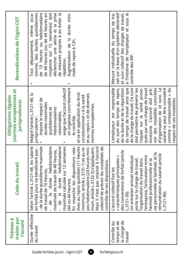Guide CGT pour renégocier les forfaits jours
