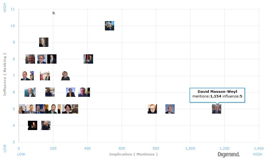 Réseaux d'influence Front National et Extrême Droite sur Twitter: 7 groupes très connectés