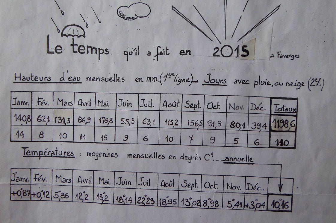Le temps qu'il a fait en 2015 à Faverges