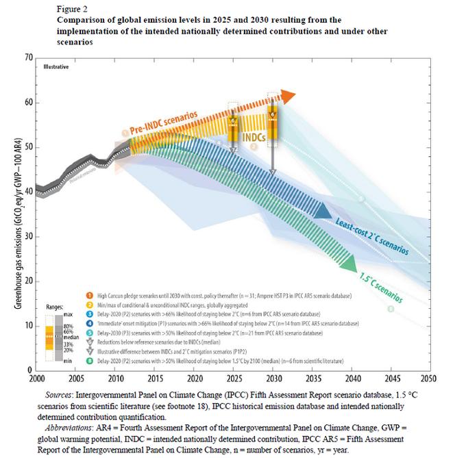 Comparaison des niveaux d'émission globale potentiels en 2025 et 2030, en agrégeant les contributions nationales annoncées et sous d'autres scénarios