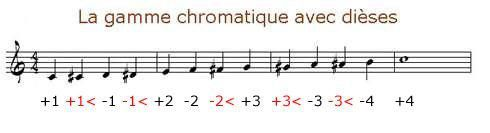 Le chromatique