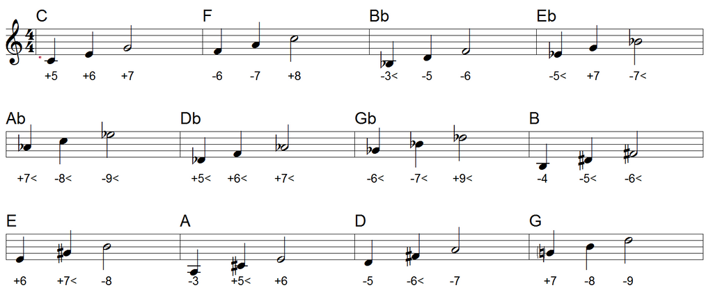 tablature harmonica bob marley Tags : tablature harmonica ...