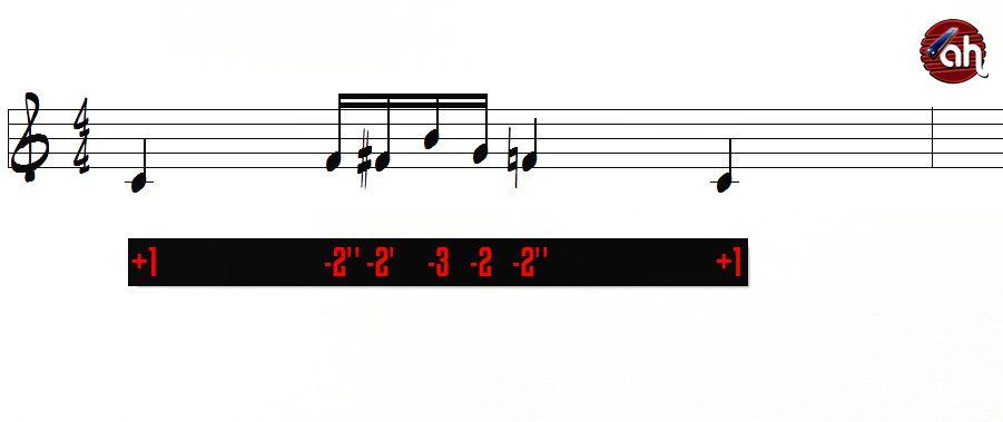 10 minutes par jour pour... travailler des combinaisons incluant -2' et -2''