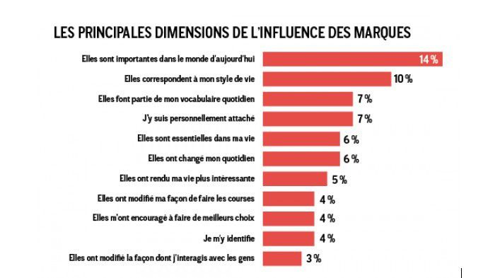 influence marques