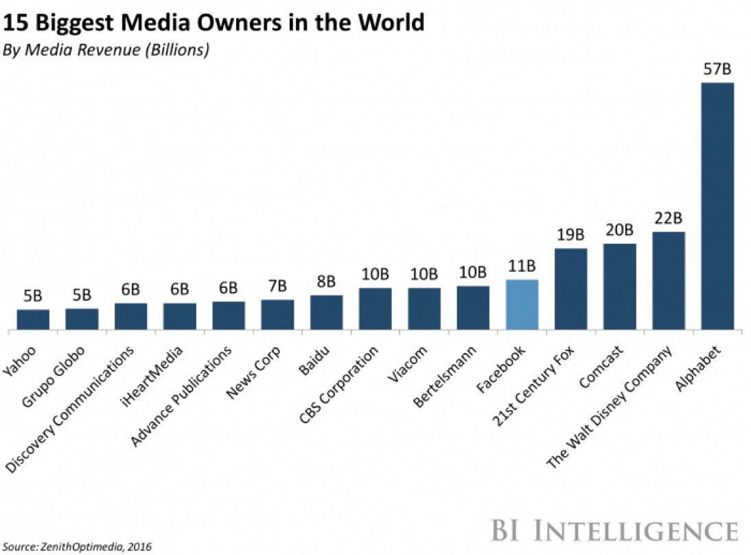 Média : Classement des groupes média du monde en 2016