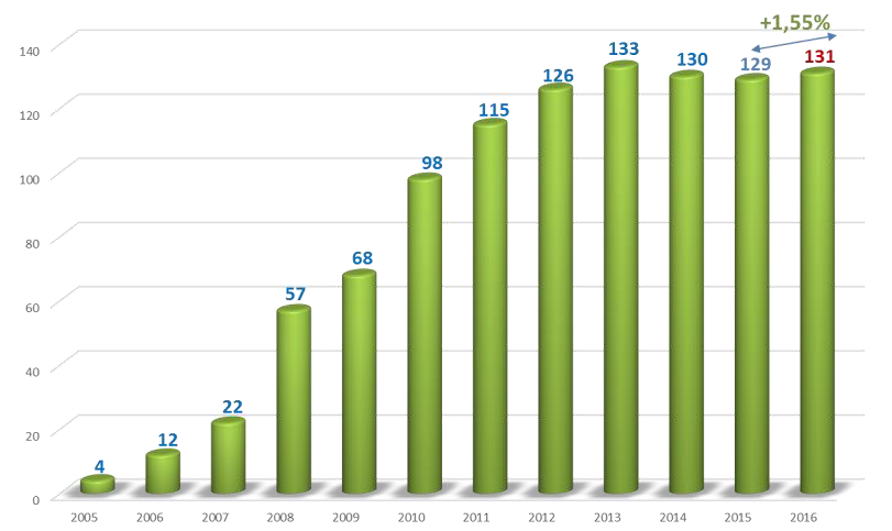Emailing : Quelques chiffres 2016 qui donne de l'espoir en 2017