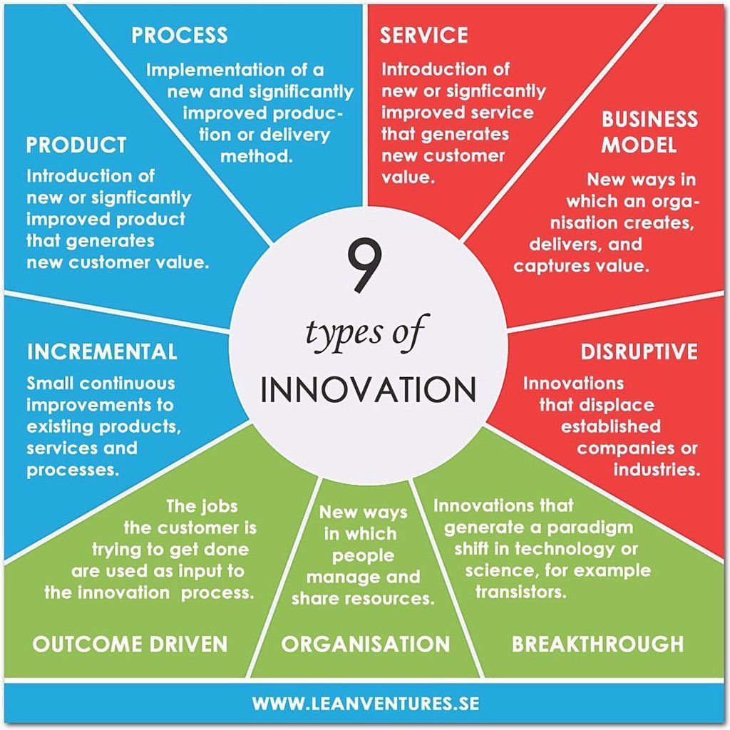 Innovation : les 9 types d'innovation business