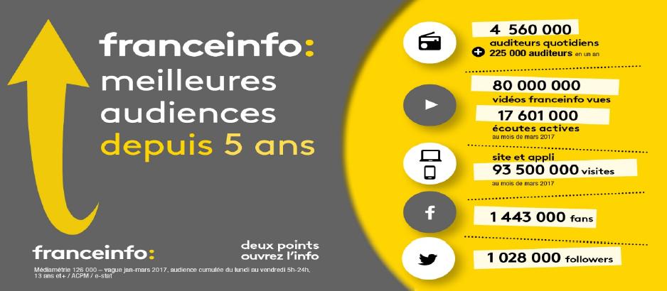 Média : Franceinfo grimpe très fort sur l'audience du début 2017