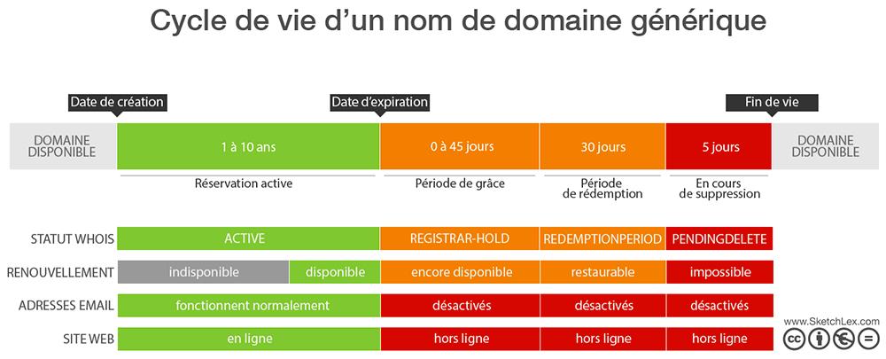 Web : Le cycle de vie d'un nom de domaine