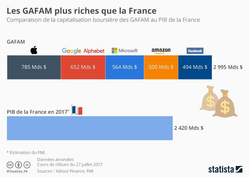 Web : les GAFAM plus riches que la France en 2017