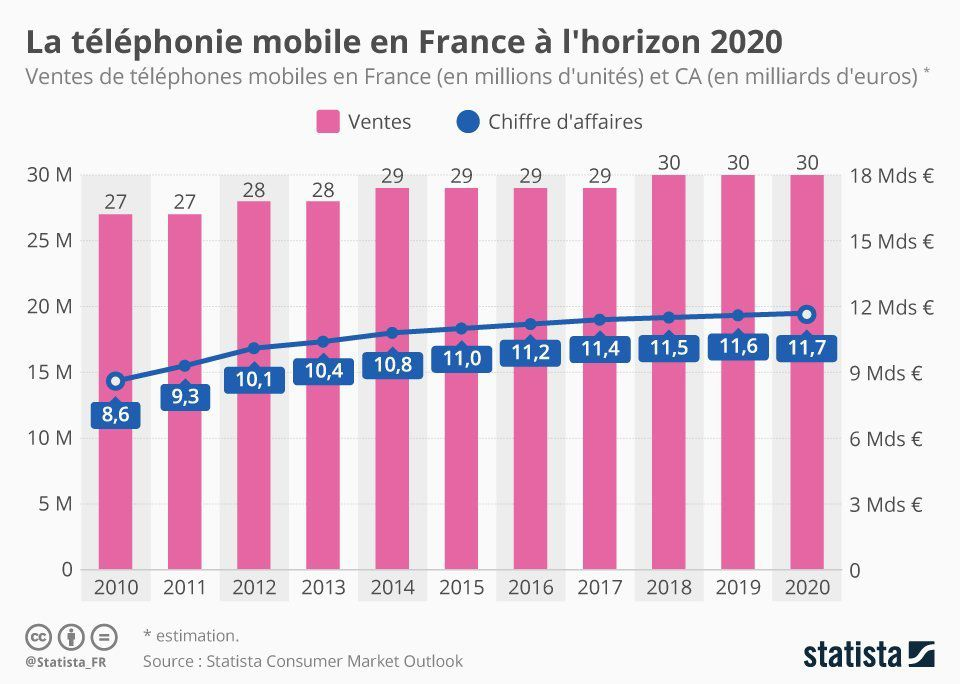 Mobile : Stagnation en perspective pour les ventes de mobile en France ?