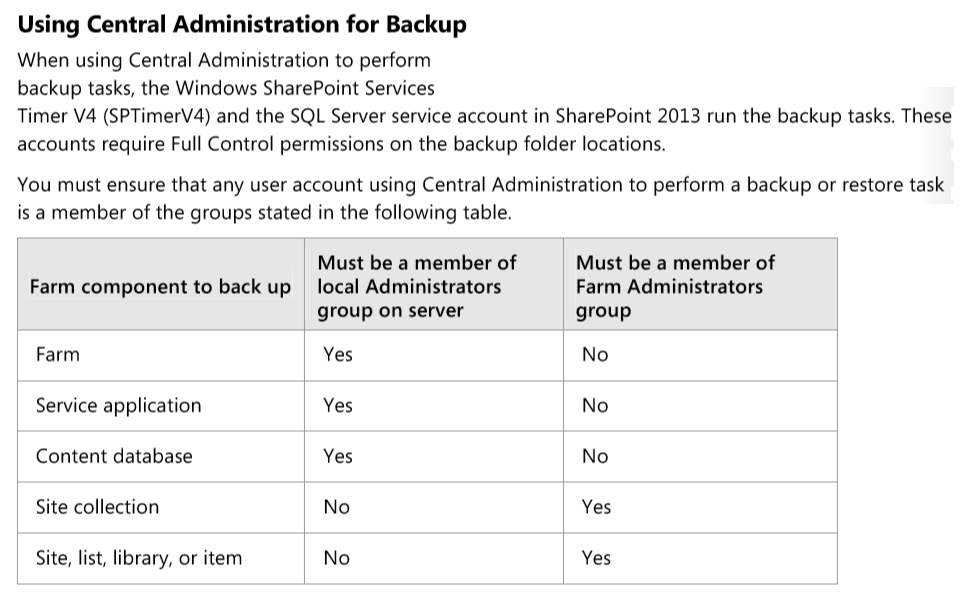 Backing Up Individual Components of a SharePoint Farm