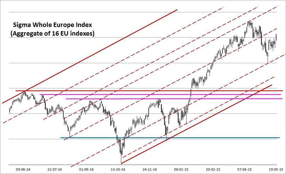 20/05: Nice move in Europe, US at the top of its trading range