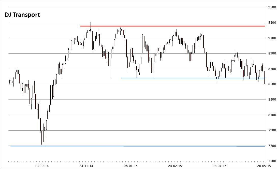 21/05: Europe continues to rise, DJT breaking below major support