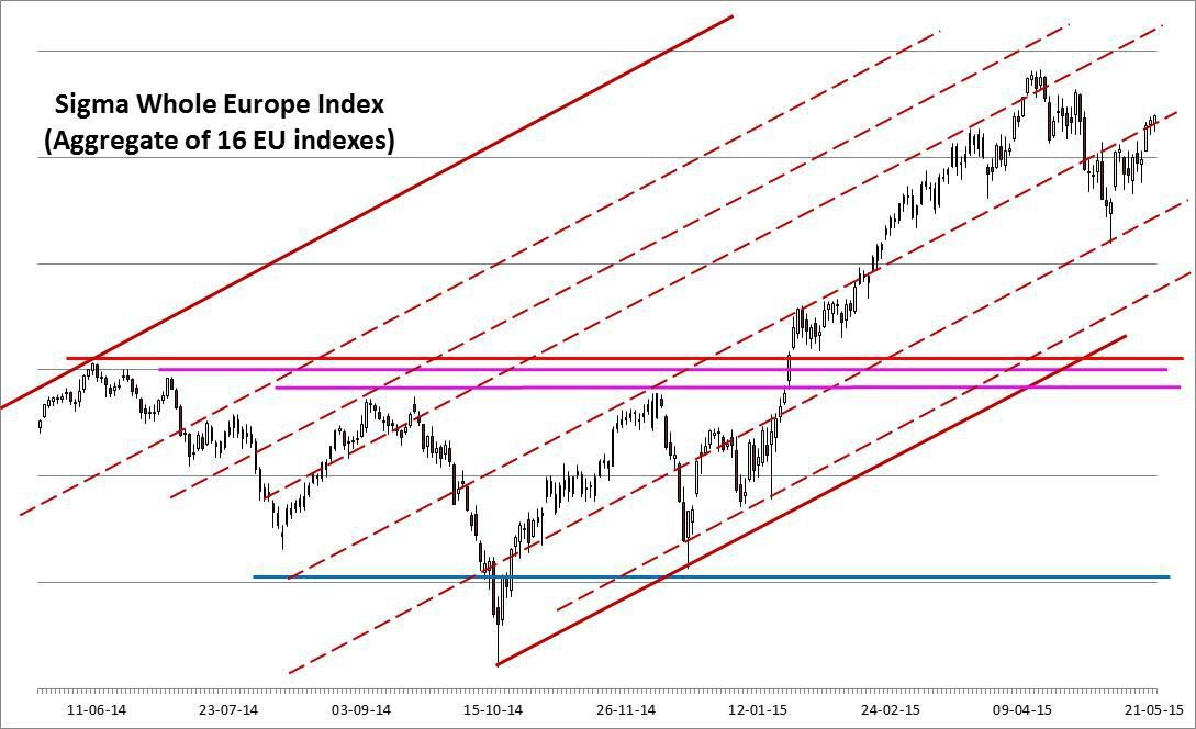 22/05: Europe continues to bounce back, US unable to break its trading range