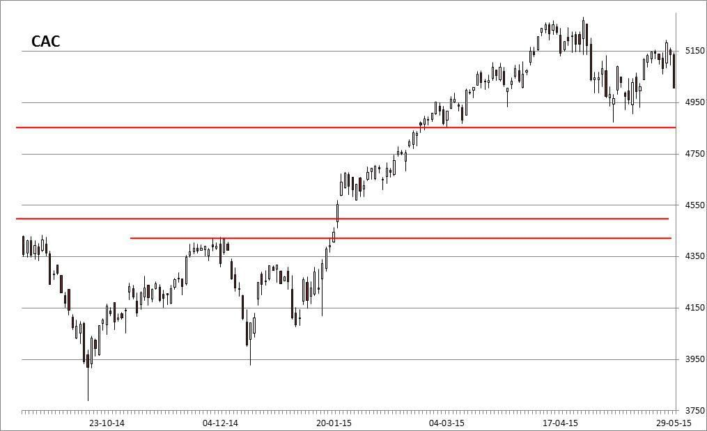 01/06: Europe under pressure, US remains in its trading range