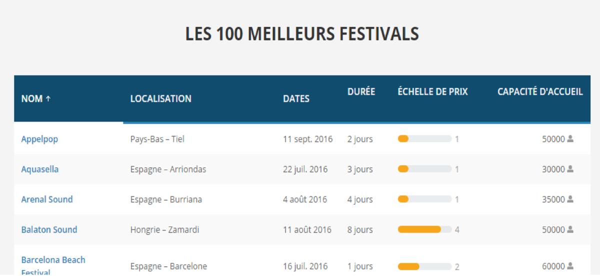 GoEuro : trouvez le festival qui vous correspond en un clic