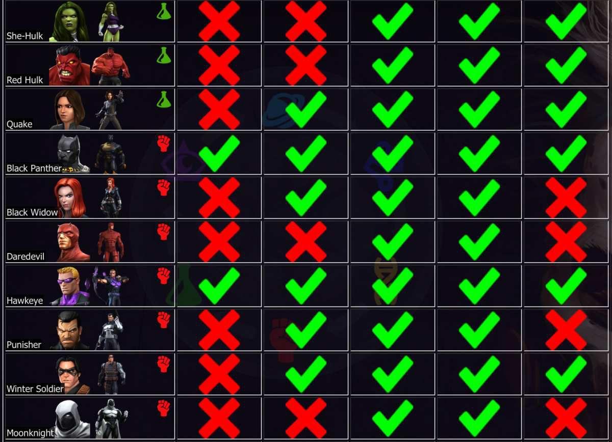 Les Champions disponibles sur Marvel Contest Of Champions champions list 1 to 5*