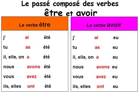Conjugation of avoir in passe compose for Ou avoir des cartons gratuits