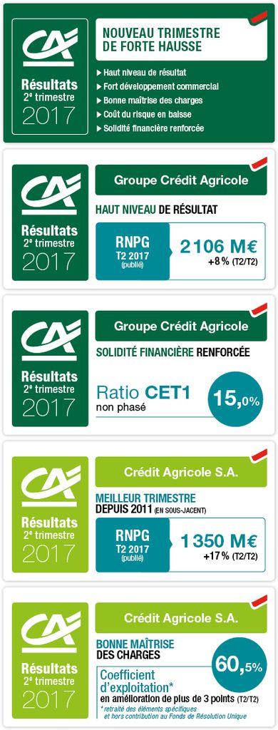 Crédit Agricole affiche son meilleur trimestre depuis 2011