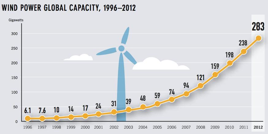 Brève histoire de l'énergie éolienne