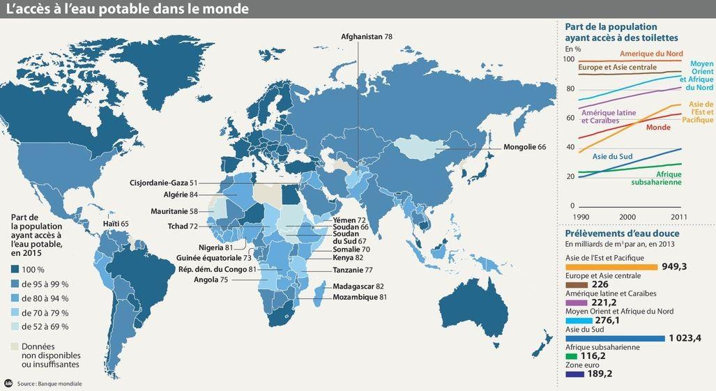 Bilan des objectifs du millénaire en 2015.