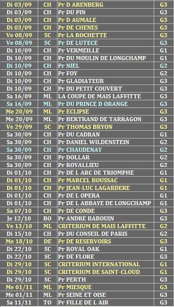 France : Groupes 2017