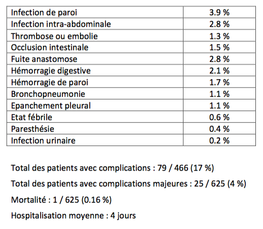 Cours chirurgie bariatrique #1