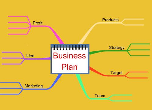 Mind mapping - business plan