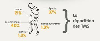 Un Guide pratique sur la démarche de prévention des troubles musculo-squelettiques.