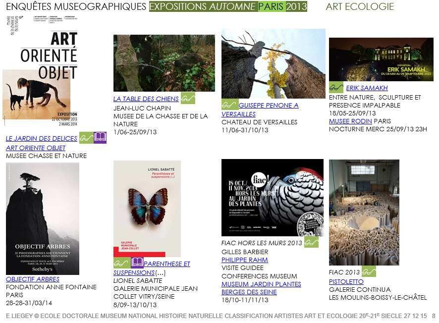 Plus de 90 enquêtes muséographiques et profil type des expositions