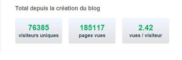 Stats du Blog, fevrier 2016...