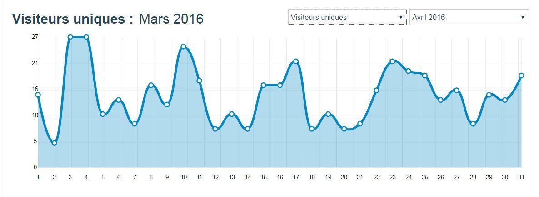 Stats du Blog, mars 2016...