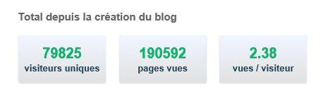 Stats du Blog, Août 2016...