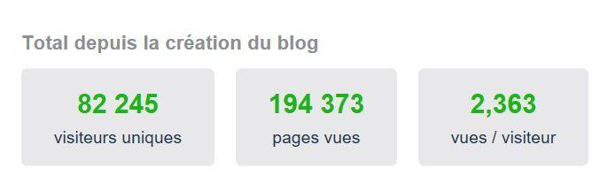 Stats du Blog, Janvier 2017...