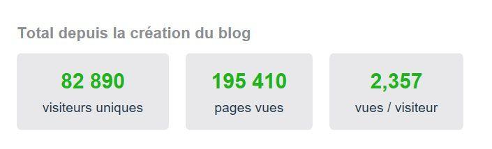 Stats du Blog, Février 2017...