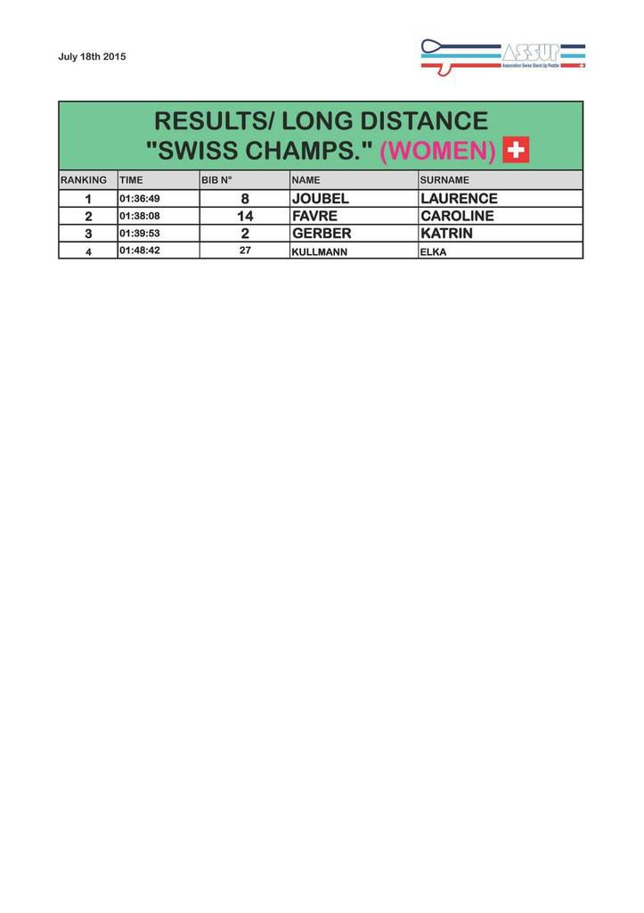 "Results "" SWISS CHAMPS."""
