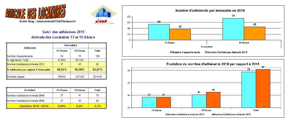 Adhésions 2016 Résultats