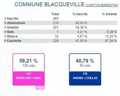 Résultats du 2d Tour des Elections Départementales du 29 Mars 2015 à Blacqueville