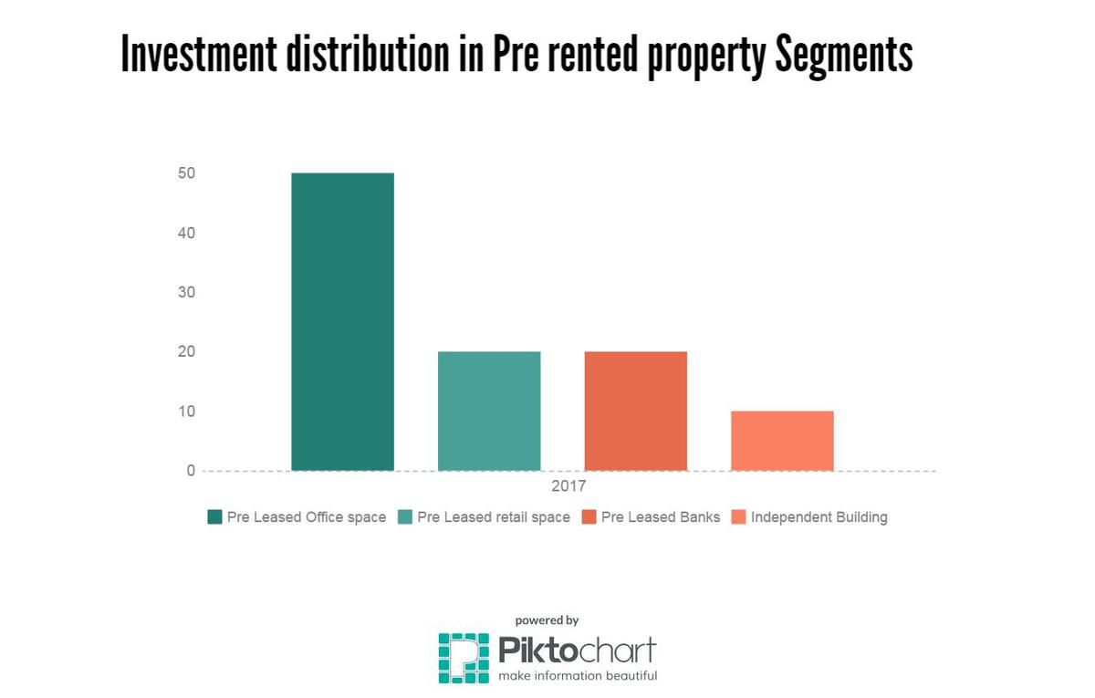pre rented is best investment in real estate sector