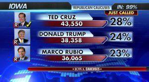 Présidentielles 2016 : Ted Cruz l'emporte en Iowa