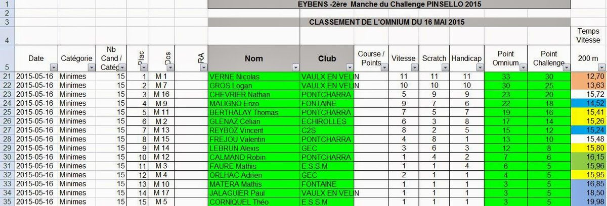Classement 2ème manche Challenge Pinsello 2015 minimes