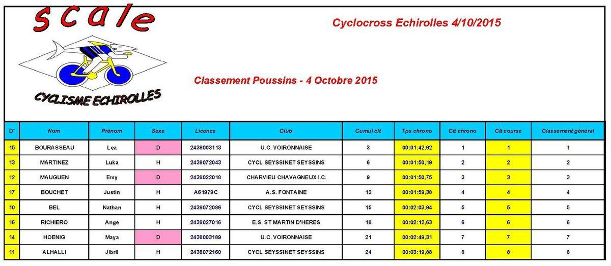 Les résultats du week-end : 17ème tour du lac de Paladru, cyclo-cross Frange verte, Grimpée de Montaud