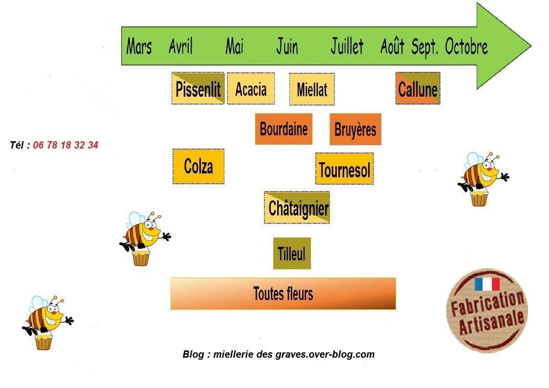 Un bon répère pour les apiculteurs