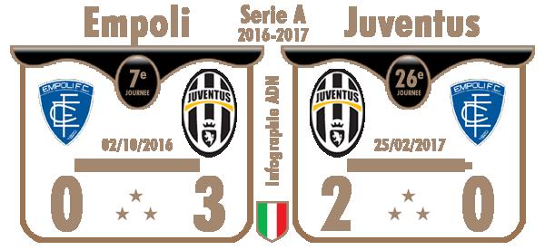 Calendrier Serie A - 2016 / 2017
