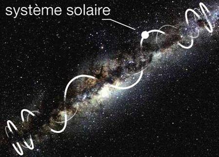 Rotation du Soleil autour du centre galactique