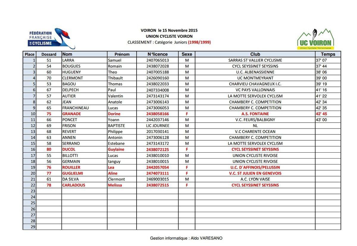 RESULTATS DU CYCLO CROSS DE VOIRON 2015