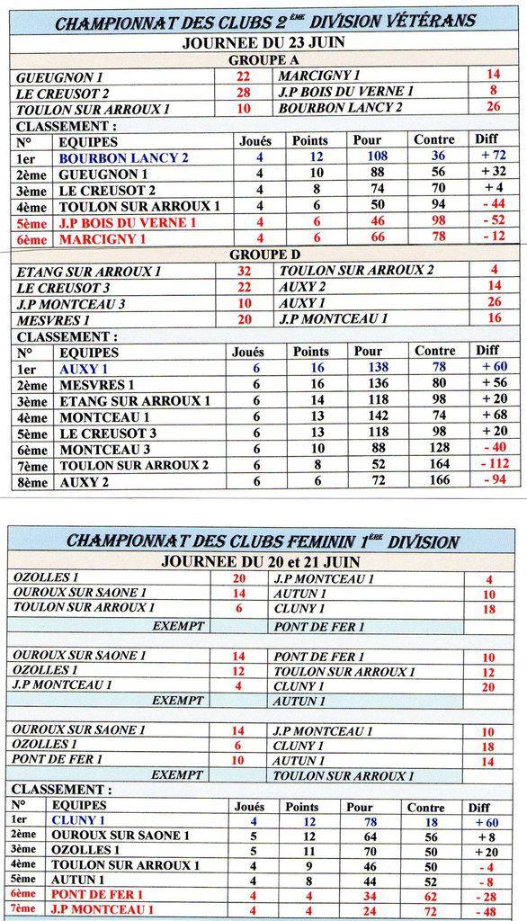 CHAMPIONNAT DES CLUBS 2015