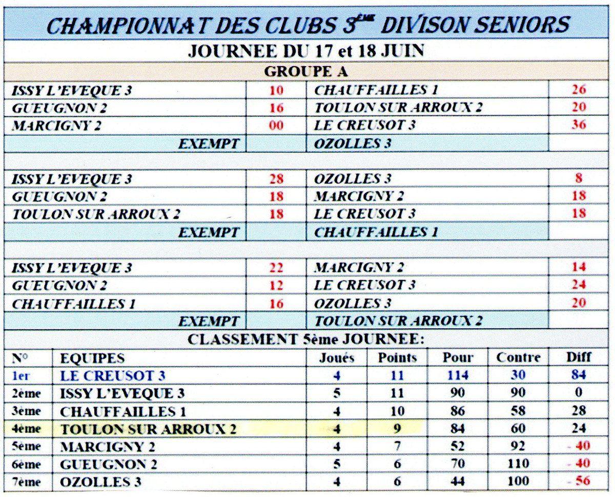Classement du Championnat des clubs 2017